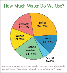 water-use
