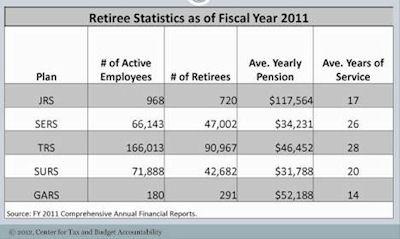 retireestats