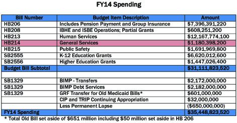 fy14-spending