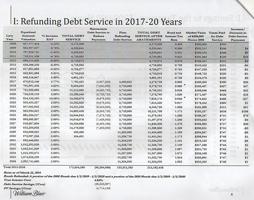 This is the current debt schedule for the referendum bonds.