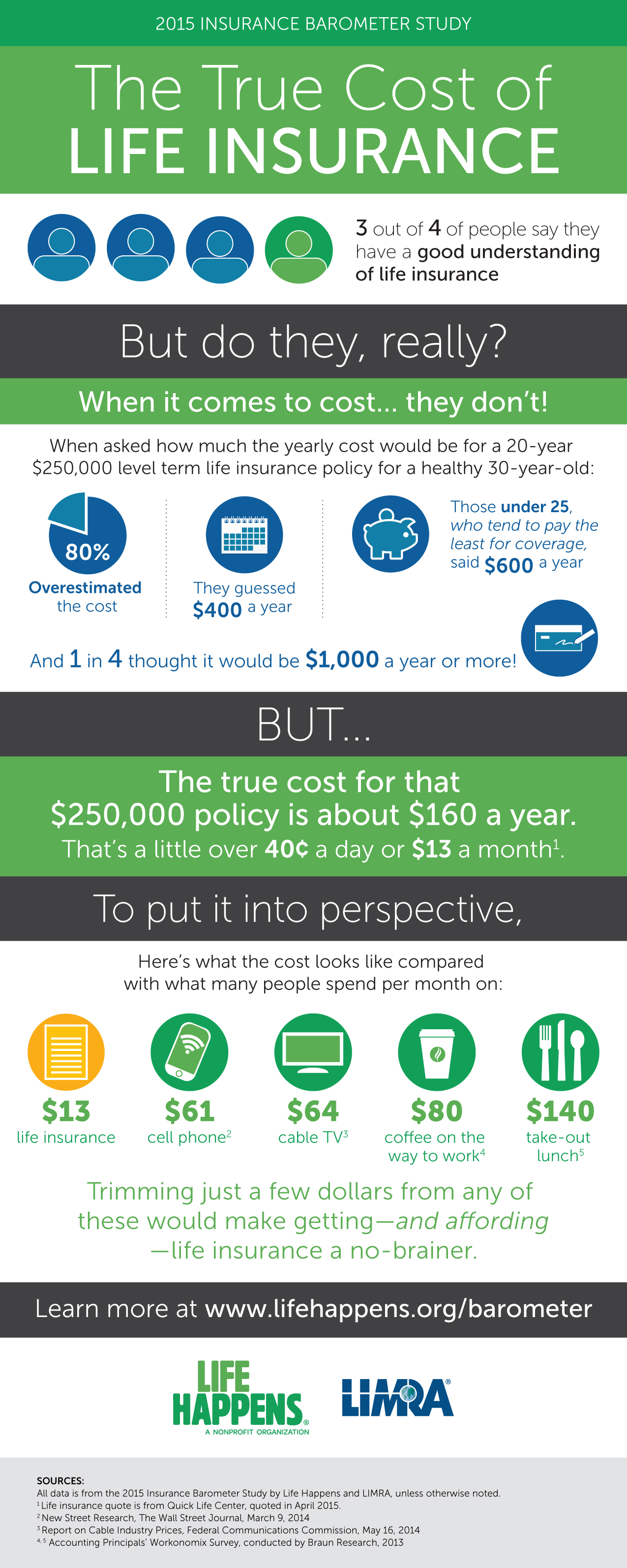 Aig Term Life Insurance Quotes Infographic Life Insurance More Affordable Than Most People Think